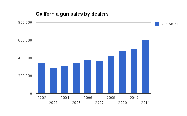 CA_Gun_Sales